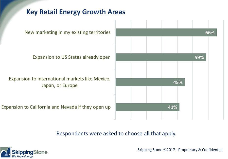 Retail Energy Market Trends